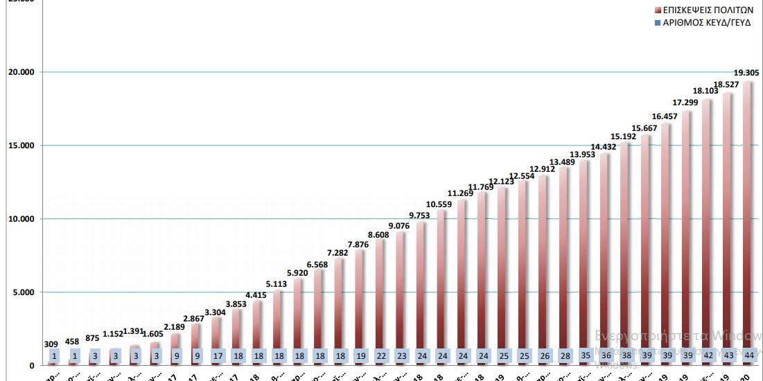 Αντιμετώπιση του ζητήματος της υπερχρέωσης νοικοκυριών επιχειρήσεων (πίνακες) | 24.2.2020