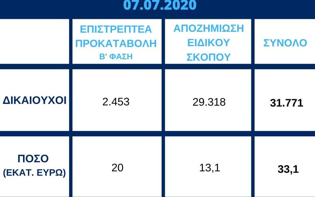 Πίστωση 33,1 εκ.€ σε 2.453 πρώτους δικαιούχους της Επ. Προκαταβολής ΙΙ και σε 29.318 δικαιούχους της Αποζημίωσης Ειδικού Σκοπού | 7.7.2020