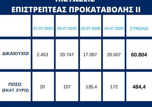 Επιστρεπτέα 2: Πίστωση ποσού συνολικού ύψους 172 εκατ. ευρώ σε επιπλέον 20.507 δικαιούχους | 14.7.2020