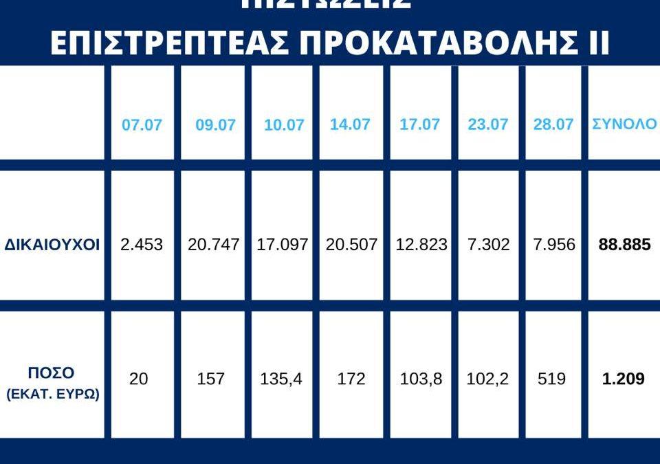 Επιστρεπτέα Προκαταβολή ΙΙ: Πίστωση ποσού συνολικού ύψους 519 εκ. ευρώ σε επιπλέον 7.956 δικαιούχους | 28.7.2020