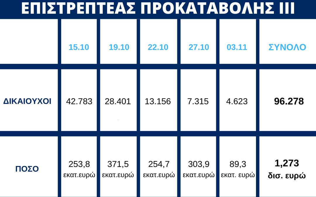 Πίστωση 89,3 εκατ. ευρώ σε επιπλέον 4.623 δικαιούχους της Επιστρεπτέας Προκαταβολής ΙΙΙ | 3.11.2020