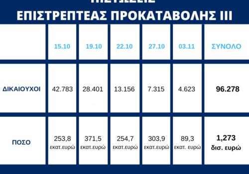 Πίστωση 89,3 εκατ. ευρώ σε επιπλέον 4.623 δικαιούχους της Επιστρεπτέας Προκαταβολής ΙΙΙ   3.11.2020
