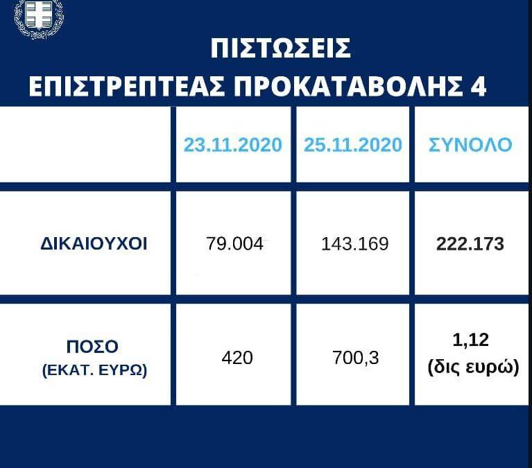 700,3 εκατ. ευρώ σε επιπλέον 143.169 δικαιούχους της Επιστρεπτέας Προκαταβολής 4 | 25.11.2020
