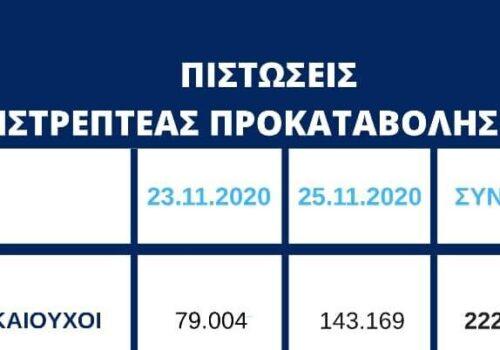 700,3 εκατ. ευρώ σε επιπλέον 143.169 δικαιούχους της Επιστρεπτέας Προκαταβολής 4   25.11.2020