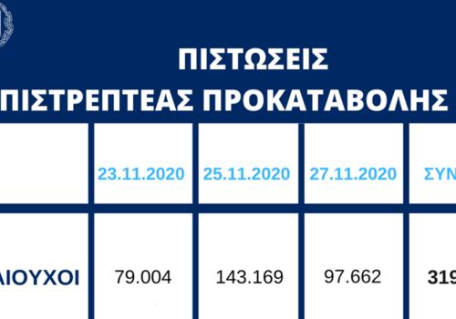 Πίστωση 410 εκατ. ευρώ σε επιπλέον 97.662 δικαιούχους της Επιστρεπτέας Προκαταβολής 4 | 27.11.2020