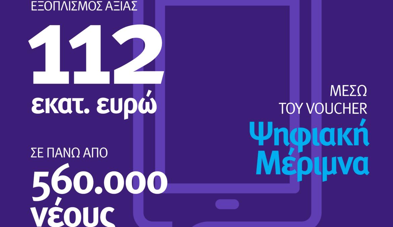 Τεχνολογικός εξοπλισμός ύψους 112 εκατ. ευρώ σε 560.000 νέους μέσω voucher | 15.12.2020